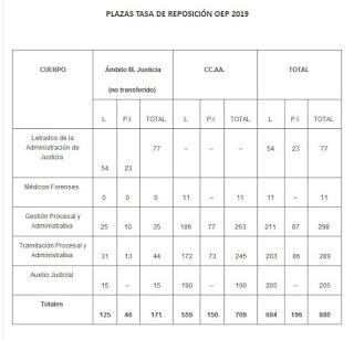 plazas_reposicion.jpg